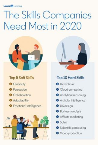 Blockchain Tops the List of Most In-Demand Tech Skills for 2020